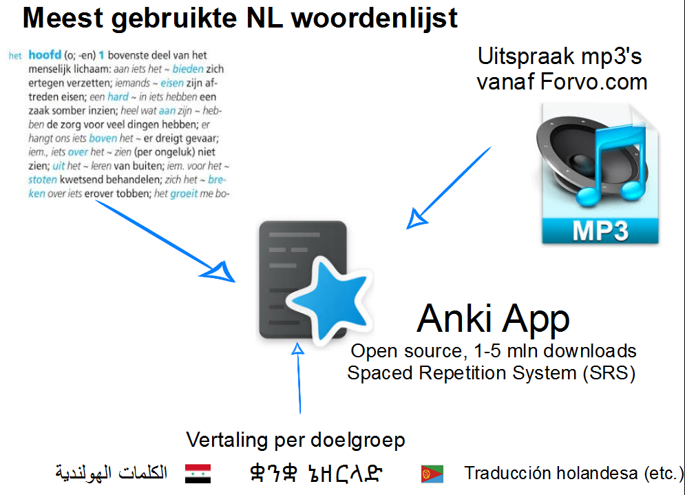 Anki frequentiewoordenboek project
